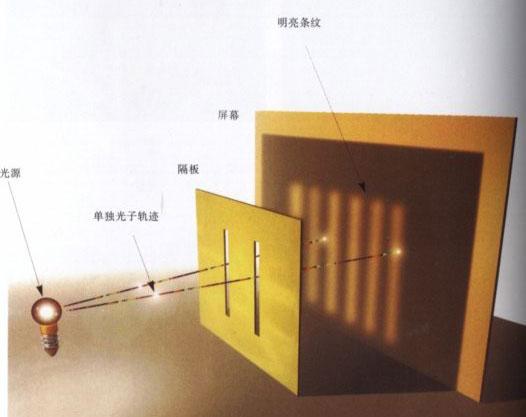 光子,具有波粒二重性